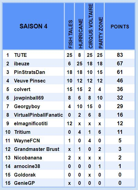 Le Championnat Williams - saison 4 S4_gen12