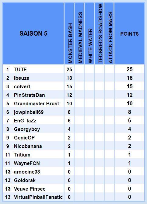 Le championnat Williams - Saison 5 S510