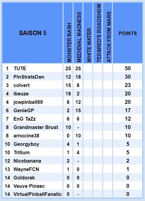 Le championnat Williams - Saison 5 S511