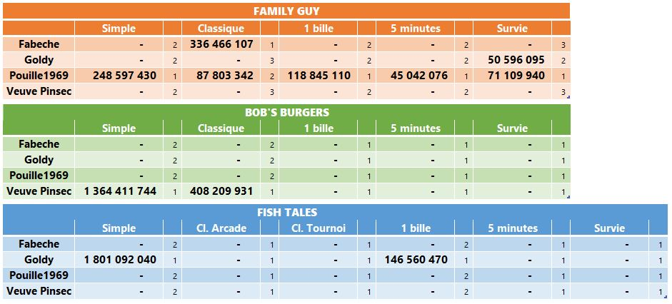 LUP's Club TdM 04.19 : Poissons d'avril • Fish Tales, Bob's Burgers, Family Guy Tdmavr10