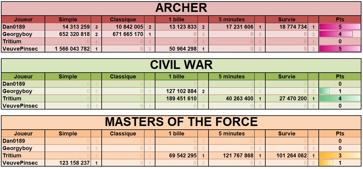LUP's Club TdM 02.19 : Clivages • Archer, Civil War, Masters of the Force Tdmfev10