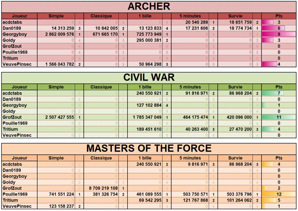 LUP's Club TdM 02.19 : Clivages • Archer, Civil War, Masters of the Force Tdmfev11