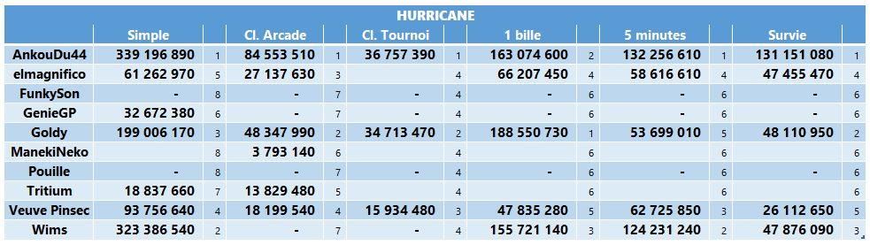 LUP's Club TdM 06.19 : Williams Pinball Vol4 • Hurricane, Road Show, White Water - Page 2 Tdmjui13