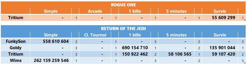 LUP's Club TdM 07.19 : Death Star • Rogue One, A New Hope, Return of the Jedi Tdmjui15