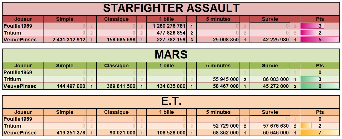 LUP's Club TdM 03.19 : Espace • Starfighter Assault, Mars, E.T. the Extra-Terrestrial Tdmmar10