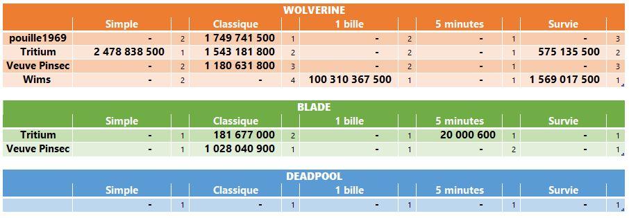 LUP's Club TdM 10.19 : Lames de Marvel • Wolverine, Blade, Deadpool Tdmoct10