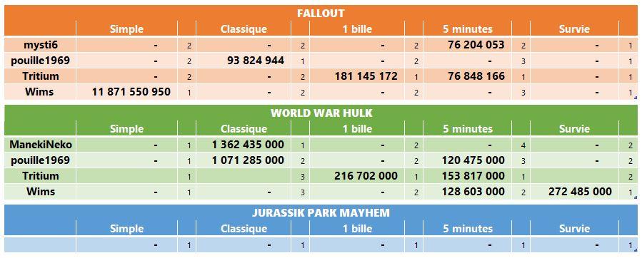 LUP's Club TdM 09.19 : Post-Apo • Fallout, World War Hulk, Jurassic Park Mayhem Tdmsep11