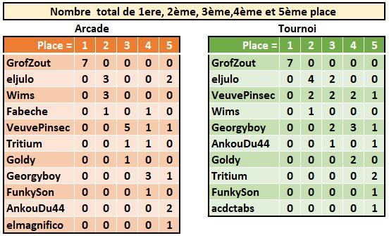 Williams Pinball : Les records du LUP's Club en mode Classique (arcade et tournoi) - Page 3 Willia16