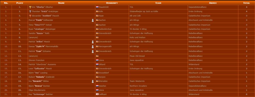 [4.5.] [Aachen] aiX-Wings Turniere Xw_erg10