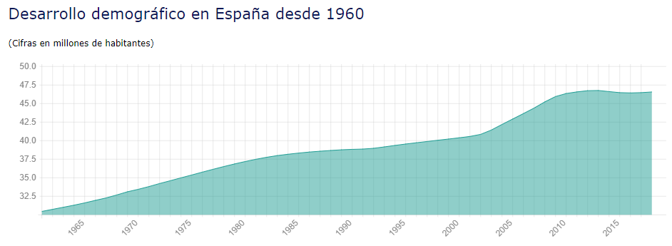 Estadísticas de España y del mundo Captur18