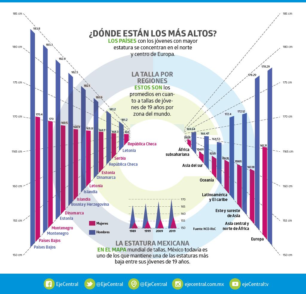 Estatura media en España - Página 15 Graf_110