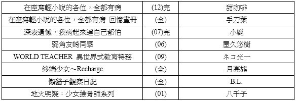Topics tagged under 尖端 on 紀由屋分享坊 527