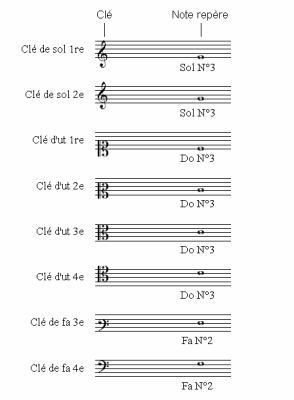 Théorie musicale Partie 1 - Partition, note et rythme : Qu'est-ce que c'est ? 52112810
