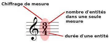 Théorie musicale Partie 1 - Partition, note et rythme : Qu'est-ce que c'est ? Index10