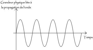 Théorie musicale Partie 1 - Partition, note et rythme : Qu'est-ce que c'est ? Onde-s10