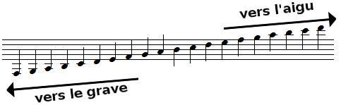 Théorie musicale Partie 1 - Partition, note et rythme : Qu'est-ce que c'est ? Portee10