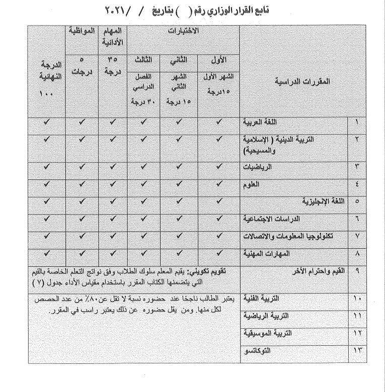 وزير التعليم يصدر قرارًا بشأن مقررات الدراسة وأسلوب تقييم الصف الرابع الابتدائى 19875110