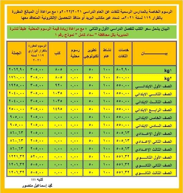 نشرة مصروفات العام الدراسى 2021 2022 من التوجيه المالى و الإدارى 23993110