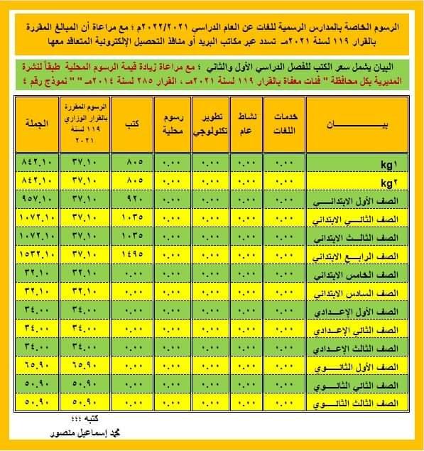 نشرة مصروفات العام الدراسى 2021 2022 من التوجيه المالى و الإدارى 24009010