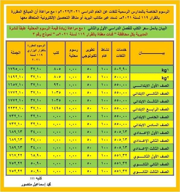 نشرة مصروفات العام الدراسى 2021 2022 من التوجيه المالى و الإدارى 24152910