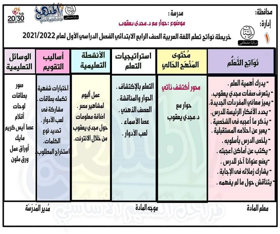 خريطة نواتج التعلم مادة اللغة العربية للصف الرابع الابتدائي الترم الأول2022 24175310