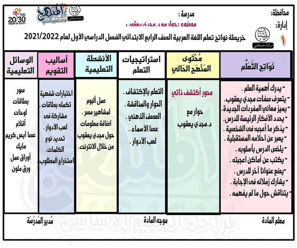 خريطة نواتج التعلم مادة اللغة العربية للصف الرابع الابتدائي الترم الأول2022 24176410