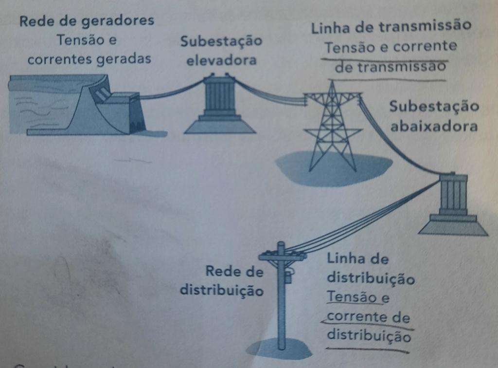 Geração e transmissão de energia elétrica 20210710