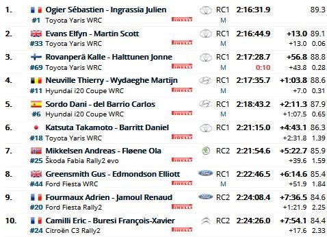 WRC - Saison 2021 Mc_20210
