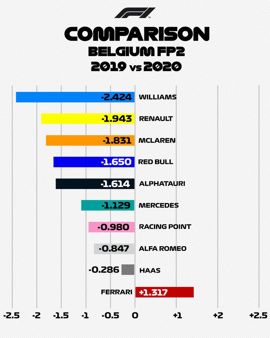 GP DE BELGIQUE-Formula 1 Rolex Belgian Grand Prix 2020 - Page 5 Spa_fe10