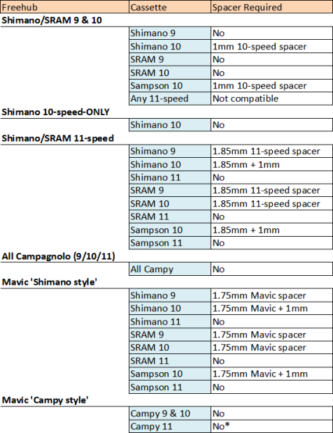 Taille entretoise de calage K7 sur corps K7? 84052-10