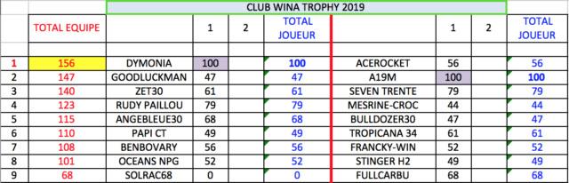 1ère manche qualif. WCT - Lundi 11 Février à 21h Trophy12