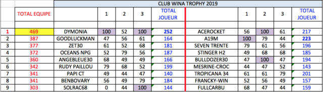 3e manche qualif WCT  - Lundi 4 mars à 21h Trophy13