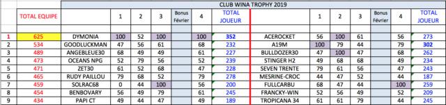 4e manche qualif. WCT - Lundi 11 Mars à 21h Trophy15