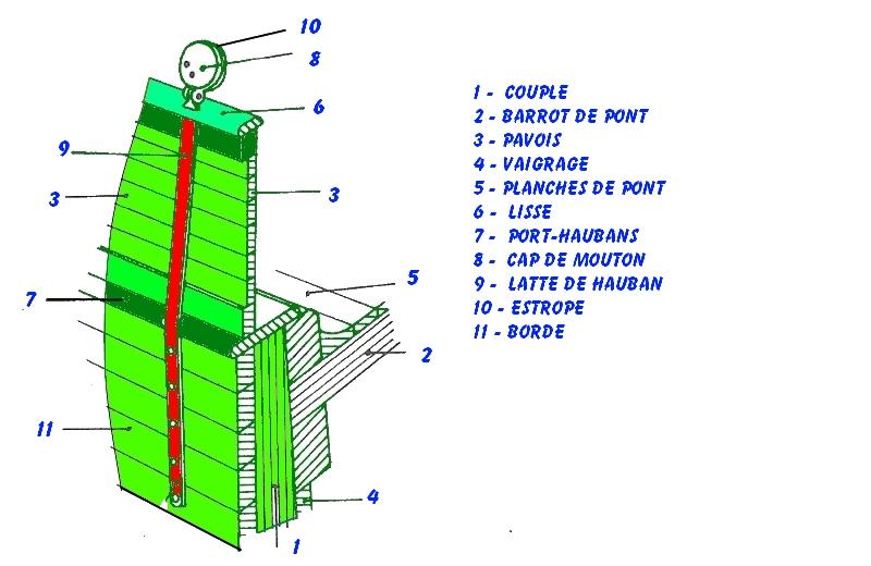 METHODE POUR CONSTRUIRE UN VOILIER POUR LES DEBUTANTS 3611