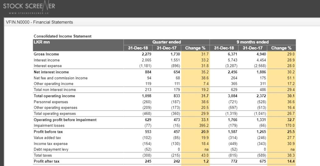 VFIN - debt repayment lvey drag down EPS Vfin10