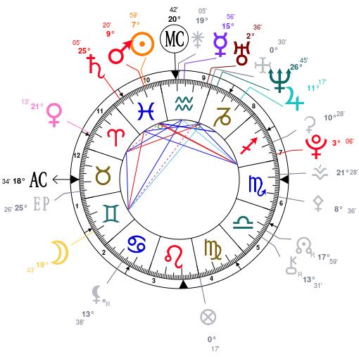 Dominante planétaire/signe Astrot18