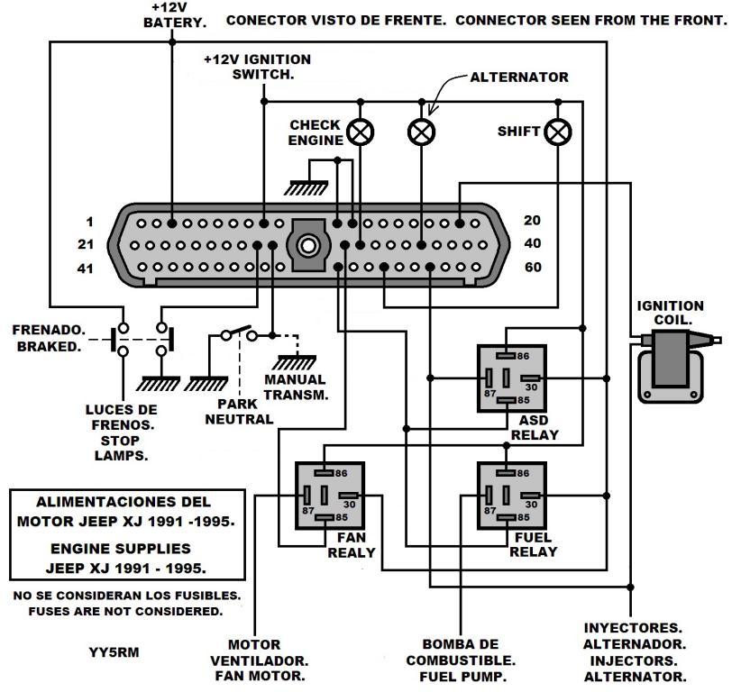 Diagrama eléctrico y conectores del motor Jeep XJ 1991 - 1996. Alimen11