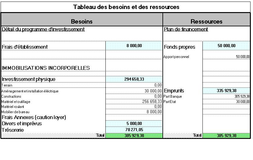 Exemple de business plan sur Excel Busnes10