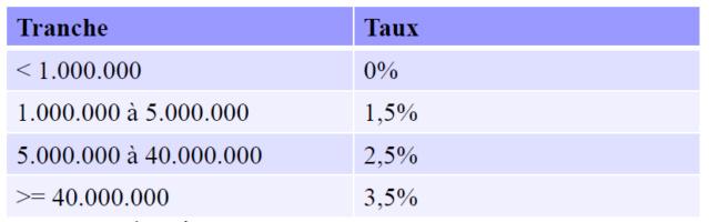 LOI DE FINANCES 2021 Taux11