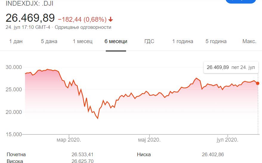 Dow Jones Industrial Average Down10