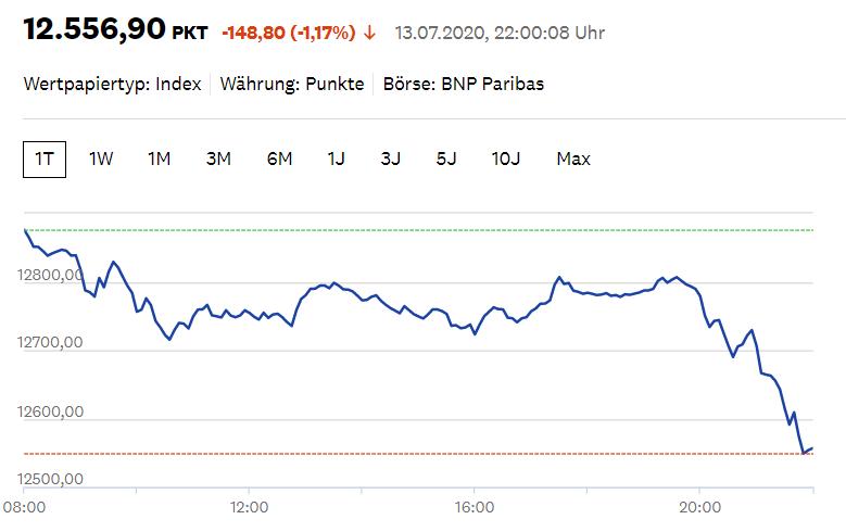 Dow Jones Industrial Average Down210
