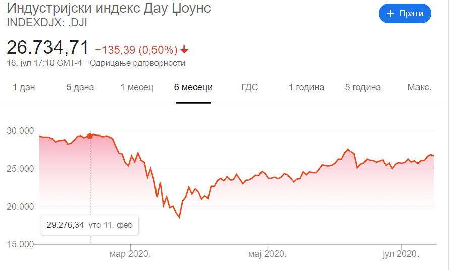 Dow Jones Industrial Average Untitl10