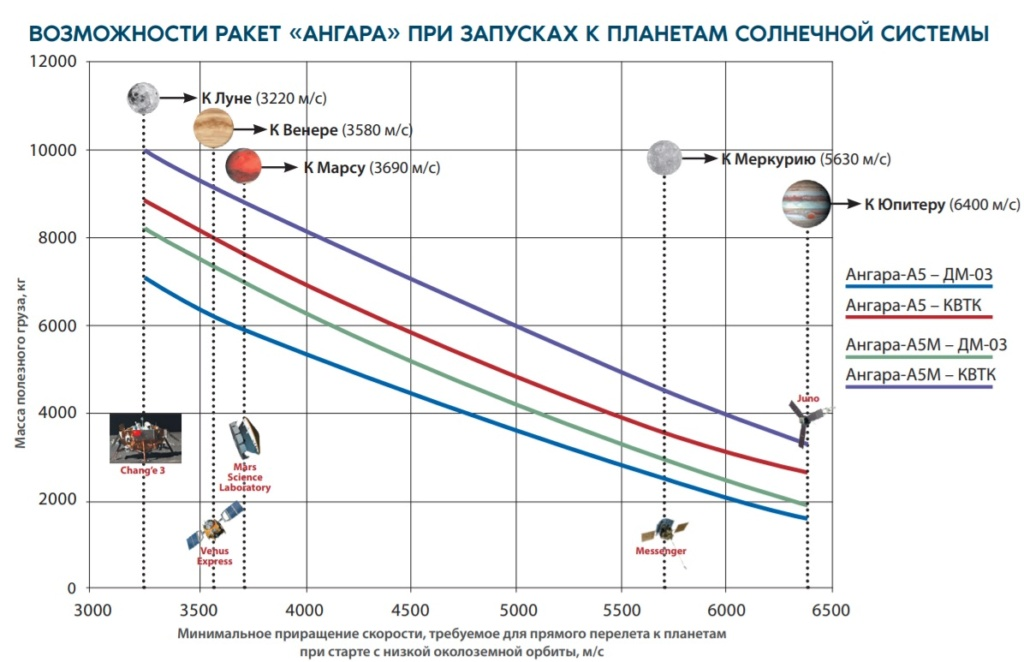 Next Generation Rocket Angara: News - Page 14 510
