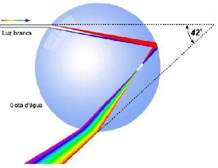 Dispersao da Luz  Pi210