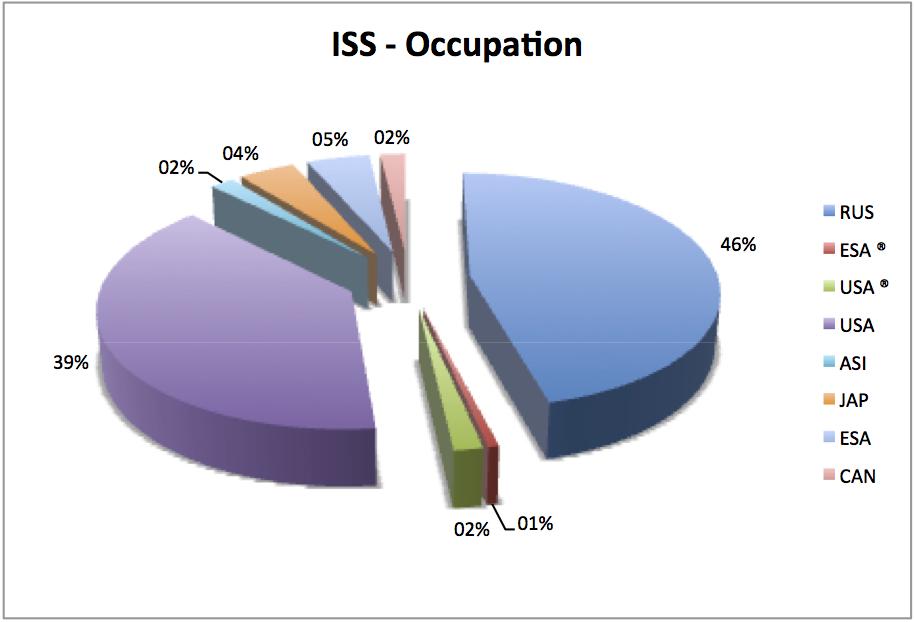 [ISS] Partage du temps d'occupation Sans_t10