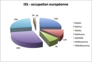 [ISS] Partage du temps d'occupation Sans_t12