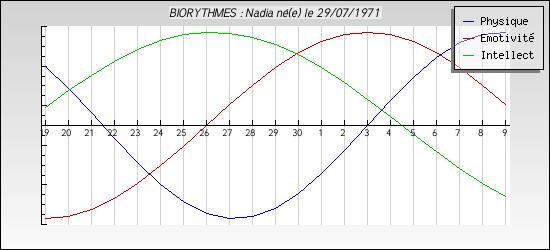 Les Biorythmes Gen_im10
