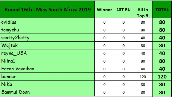 Round 16th : Miss South Africa 2019 11574