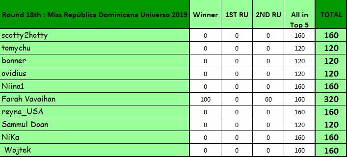 Round 18th : Miss República Dominicana Universo 2019 11579