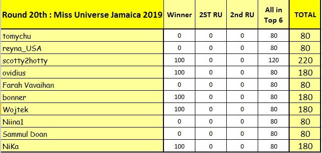 Round 20th : Miss Universe Jamaica 2019 11636